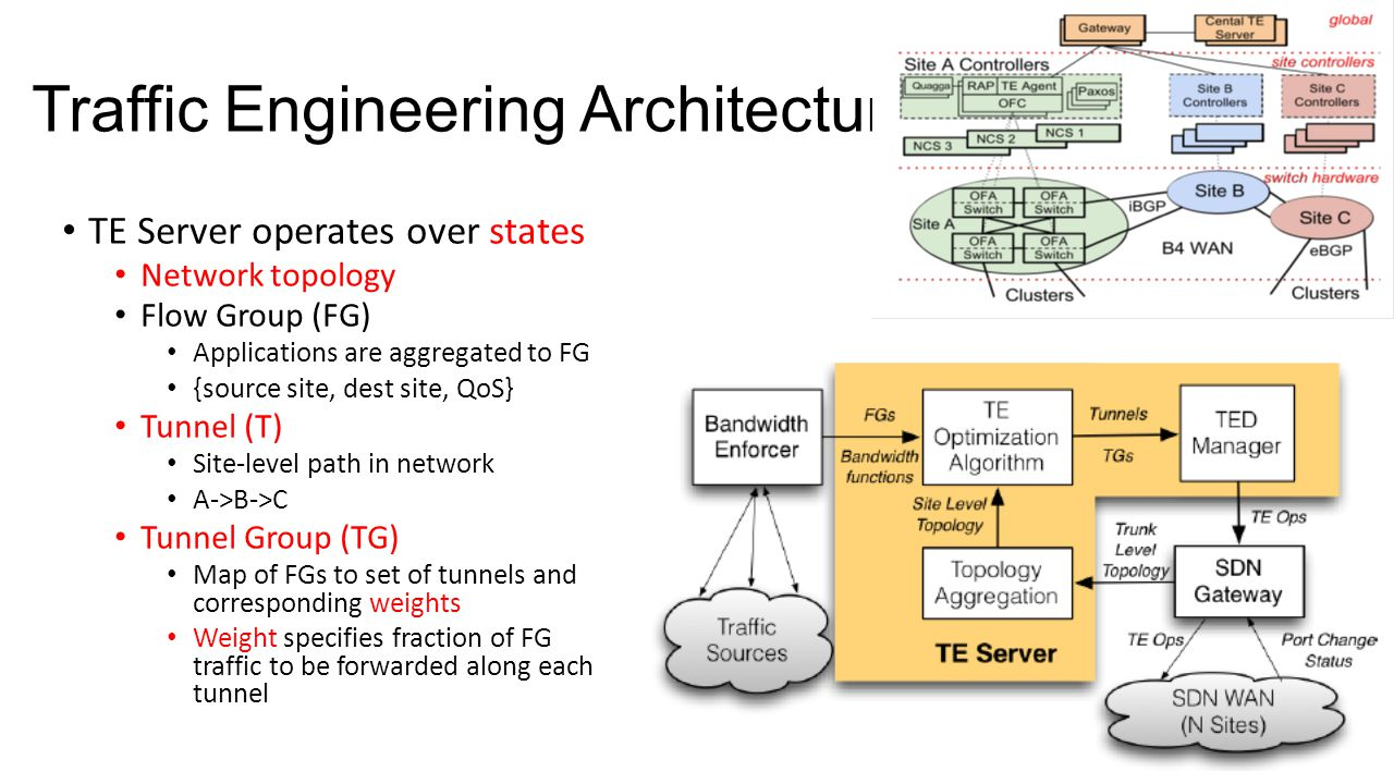 Traffic Engineering Architecture TE Server operates over states Network topology Flow Group (FG) Applications are aggregated to FG {source site, dest