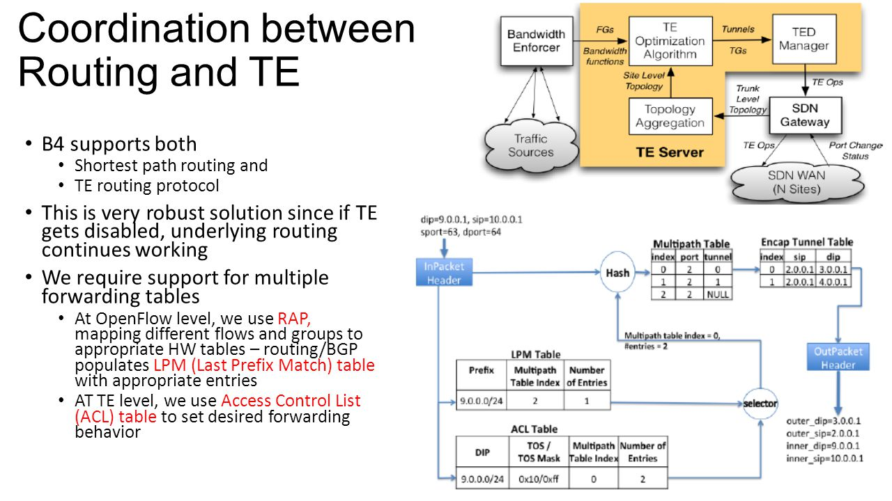 Coordination between Routing and TE B4 supports both Shortest path routing and TE routing protocol This is very robust solution since if TE gets disab