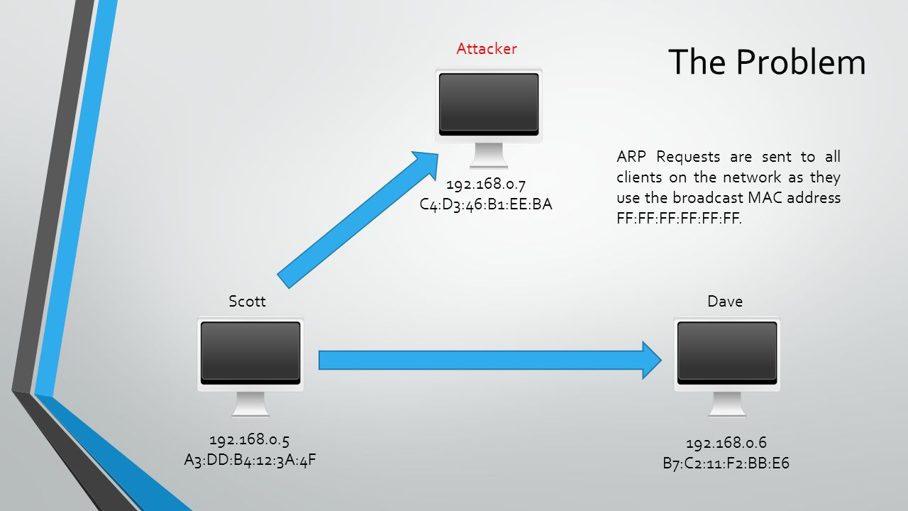 ScottDave 192.168.0.5 A3:DD:B4:12:3A:4F 192.168.0.6 B7:C2:11:F2:BB:E6 The Problem Attacker ARP Requests are sent to all clients on the network as they use the broadcast MAC address FF:FF:FF:FF:FF:FF.