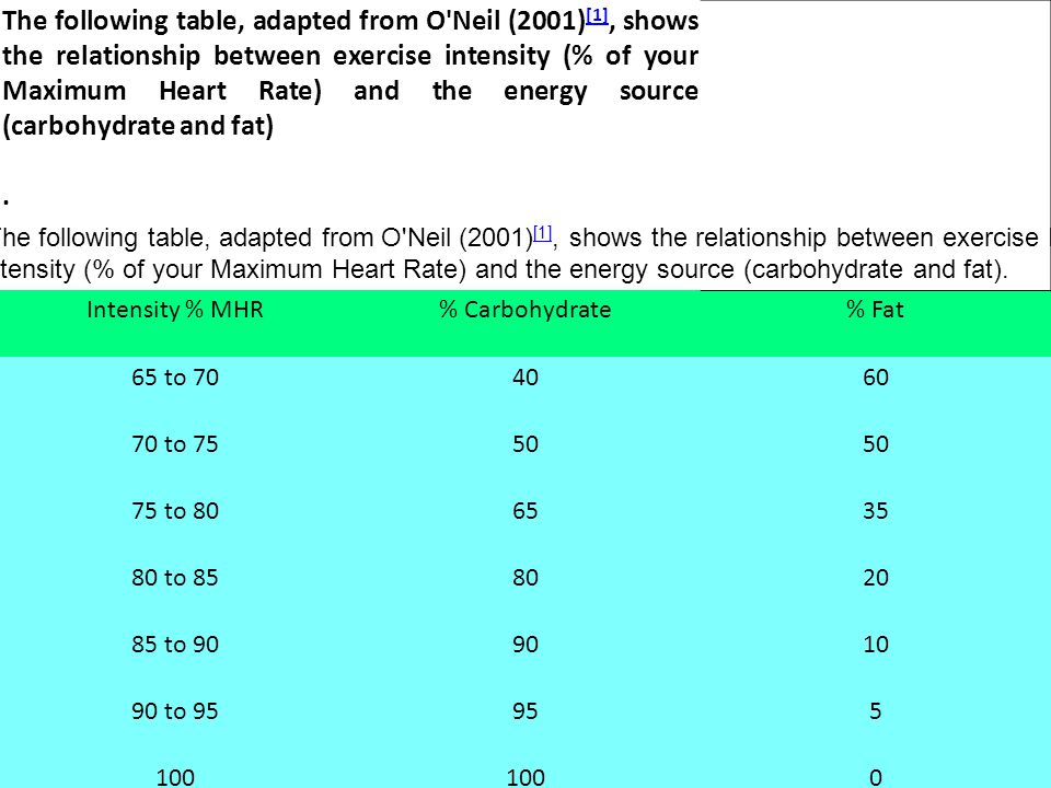 The following table, adapted from O'Neil (2001) [1], shows the relationship between exercise intensity (% of your Maximum Heart Rate) and the energy s
