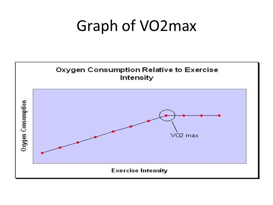 Graph of VO2max