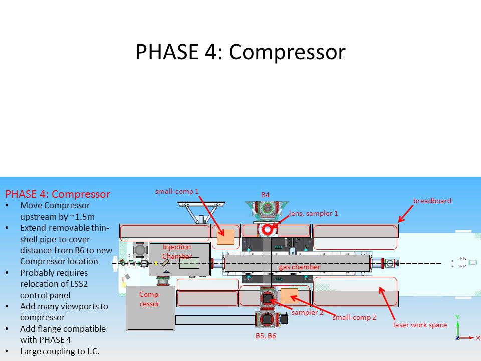 gas chamber PHASE 4: Compressor Move Compressor upstream by ~1.5m Extend removable thin- shell pipe to cover distance from B6 to new Compressor location Probably requires relocation of LSS2 control panel Add many viewports to compressor Add flange compatible with PHASE 4 Large coupling to I.C.
