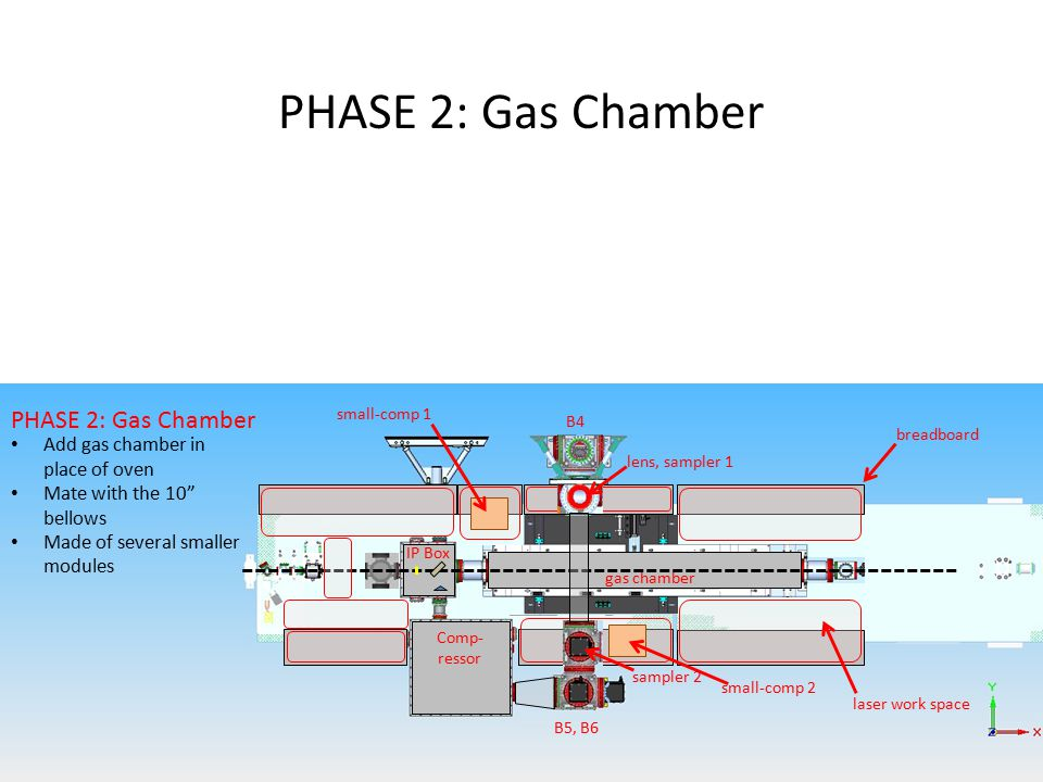 gas chamber CURRENT CONFIGURATION PHASE 2: Gas Chamber B4 lens B5, B6 Comp- ressor IP Box long oven B4 B5, B6 Comp- ressor IP Box breadboard laser work space small-comp 1 small-comp 2 lens, sampler 1 sampler 2 Add gas chamber in place of oven Mate with the 10 bellows Made of several smaller modules