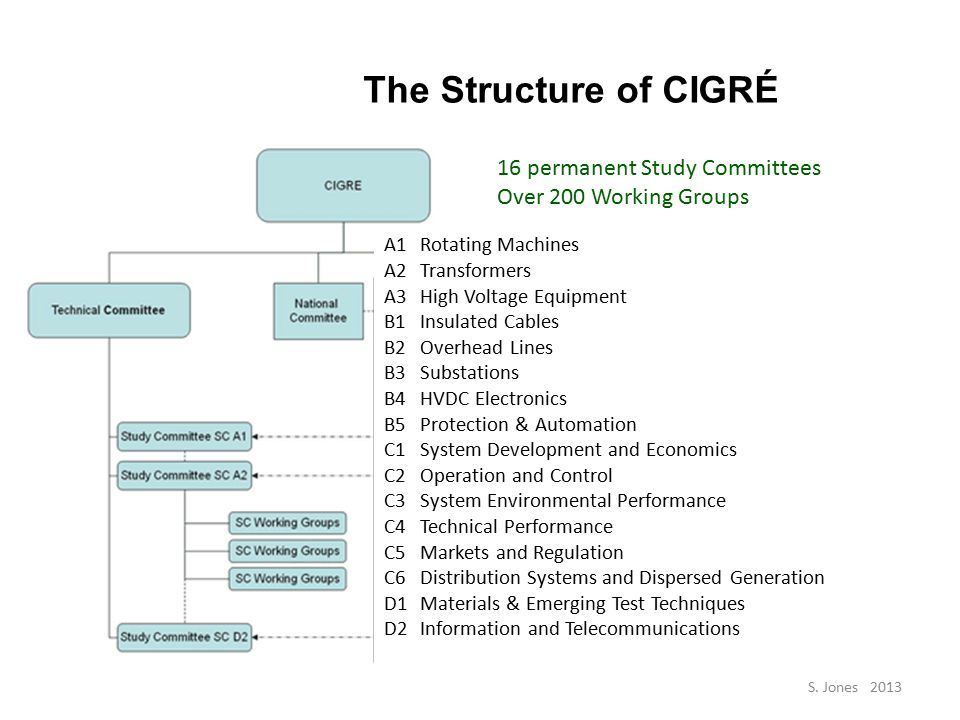 The Structure of CIGRÉ A1Rotating Machines A2Transformers A3High Voltage Equipment B1Insulated Cables B2Overhead Lines B3Substations B4HVDC Electronics B5Protection & Automation C1System Development and Economics C2Operation and Control C3System Environmental Performance C4Technical Performance C5Markets and Regulation C6Distribution Systems and Dispersed Generation D1Materials & Emerging Test Techniques D2Information and Telecommunications 16 permanent Study Committees Over 200 Working Groups S.