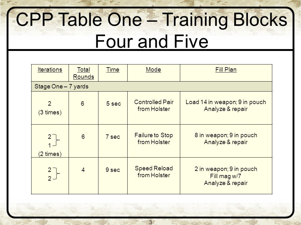 3 CPP Table One – Training Blocks Four and Five IterationsTotal Rounds TimeModeFill Plan Stage One – 7 yards 2 (3 times) 6 5 sec Controlled Pair from