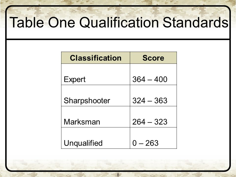 8 Table One Qualification Standards ClassificationScore Expert364 – 400 Sharpshooter324 – 363 Marksman264 – 323 Unqualified0 – 263