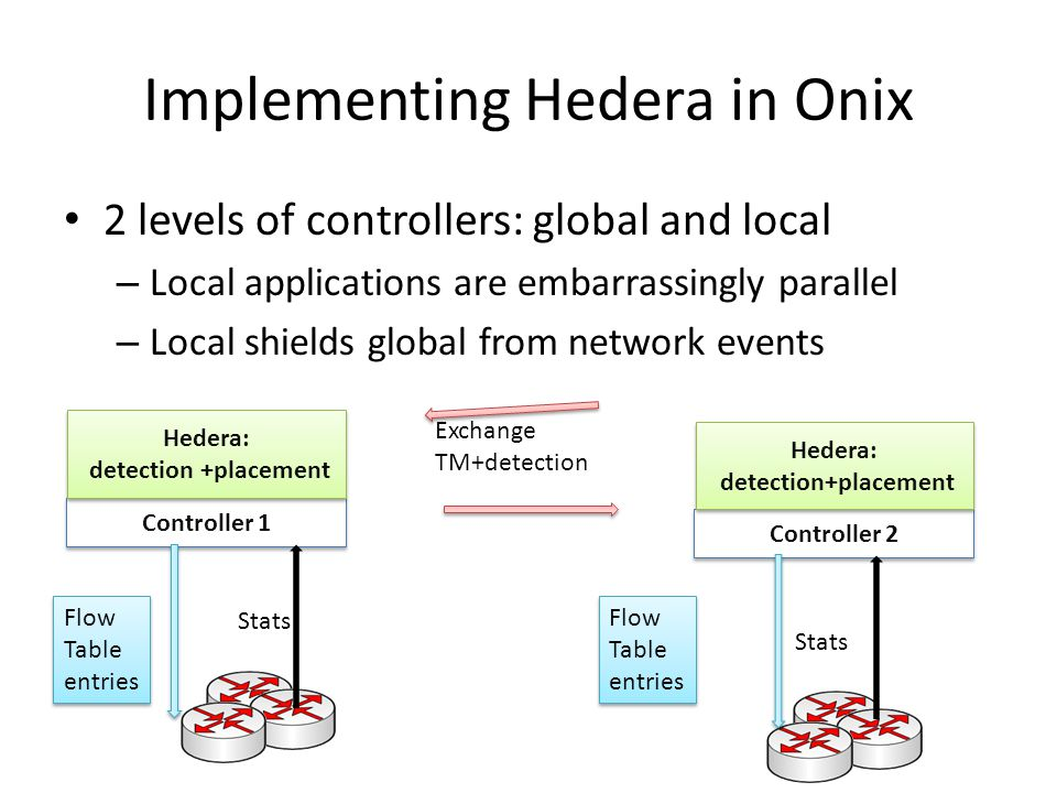 Implementing Hedera in Onix Controller 1 Hedera: detection +placement Hedera: detection +placement Controller 2 Hedera: detection+placement 2 levels o