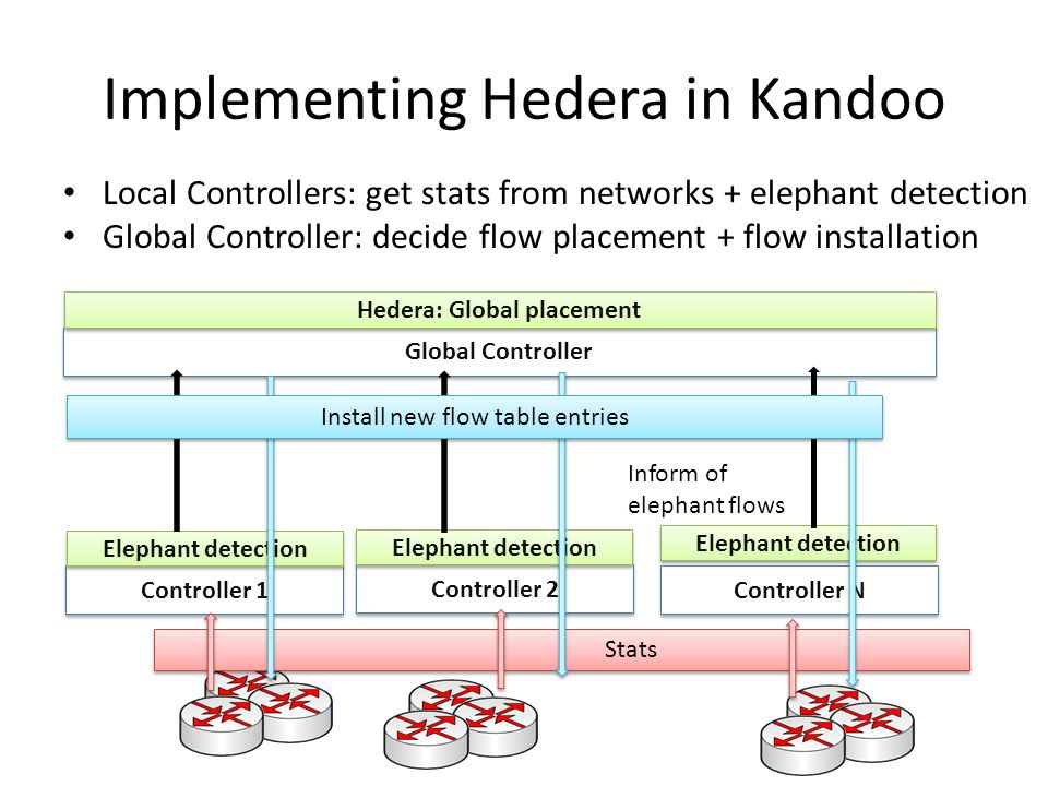 Implementing Hedera in Kandoo Controller 1 Elephant detection Controller 2 Controller N Global Controller Hedera: Global placement Local Controllers: