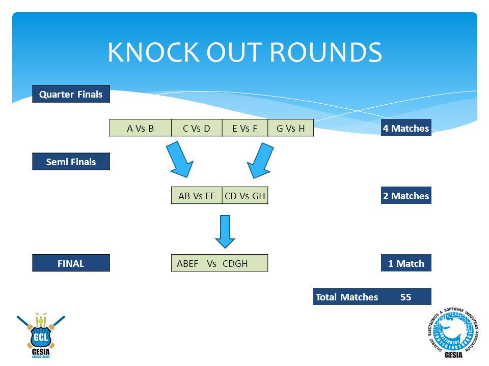 KNOCK OUT ROUNDS Quarter Finals A Vs BC Vs DE Vs FG Vs H4 Matches Semi Finals AB Vs EFCD Vs GH2 Matches FINALABEF VsCDGH1 Match Total Matches55