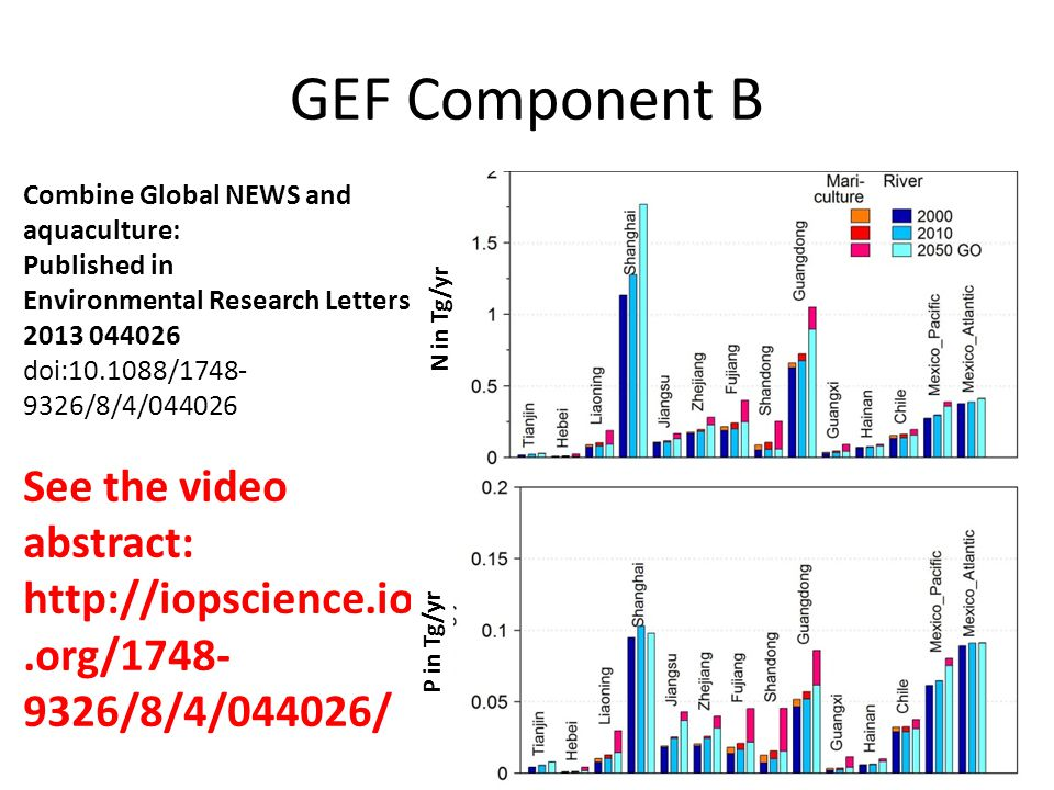 GEF Component B Combine Global NEWS and aquaculture: Published in Environmental Research Letters 2013 044026 doi:10.1088/1748- 9326/8/4/044026 See the video abstract: http://iopscience.iop.org/1748- 9326/8/4/044026/ N in Tg/yr P in Tg/yr