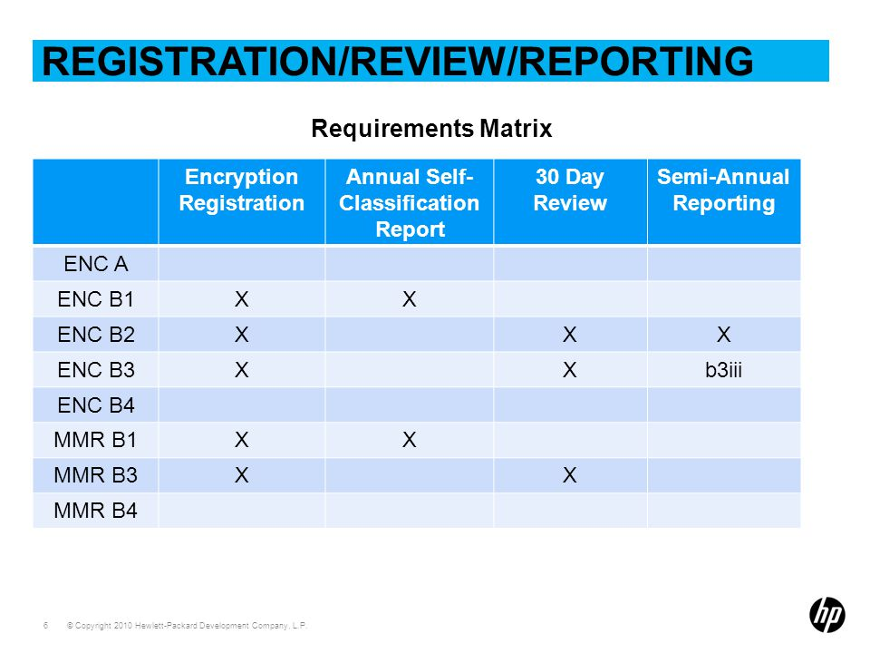 © Copyright 2010 Hewlett-Packard Development Company, L.P. 6 REGISTRATION/REVIEW/REPORTING Requirements Matrix Encryption Registration Annual Self- Cl