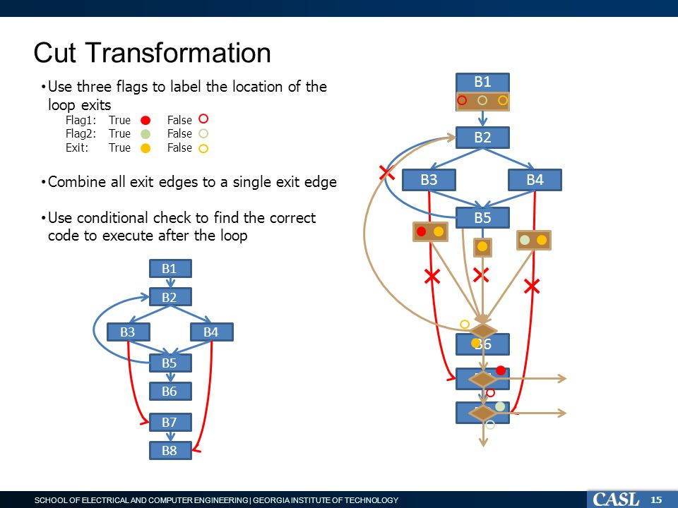 SCHOOL OF ELECTRICAL AND COMPUTER ENGINEERING | GEORGIA INSTITUTE OF TECHNOLOGY Cut Transformation 15 B6 B1 Use three flags to label the location of the loop exits Flag1: True False Flag2: True False Exit: True False Combine all exit edges to a single exit edge Use conditional check to find the correct code to execute after the loop B2 B3B4 B5 B1 B2 B6 B3B4 B5 B8 B7 B8