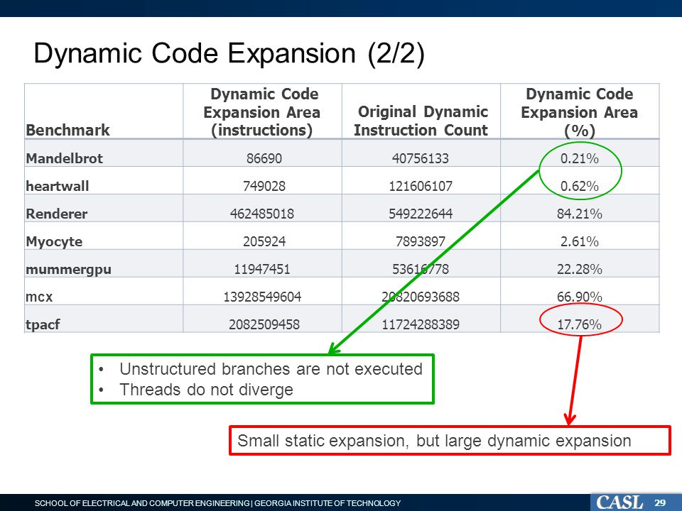 SCHOOL OF ELECTRICAL AND COMPUTER ENGINEERING | GEORGIA INSTITUTE OF TECHNOLOGY Dynamic Code Expansion (2/2) Benchmark Dynamic Code Expansion Area (instructions) Original Dynamic Instruction Count Dynamic Code Expansion Area (%) Mandelbrot 86690407561330.21% heartwall 7490281216061070.62% Renderer46248501854922264484.21% Myocyte 20592478938972.61% mummergpu119474515361677822.28% mcx 139285496042082069368866.90% tpacf 20825094581172428838917.76% 29 Unstructured branches are not executed Threads do not diverge Small static expansion, but large dynamic expansion