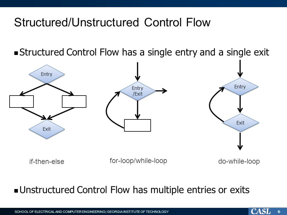 SCHOOL OF ELECTRICAL AND COMPUTER ENGINEERING | GEORGIA INSTITUTE OF TECHNOLOGY Structured/Unstructured Control Flow Structured Control Flow has a single entry and a single exit Unstructured Control Flow has multiple entries or exits 6 Exit Entry if-then-else Entry /Exit for-loop/while-loop do-while-loop Entry Exit