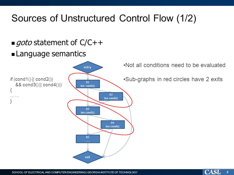 SCHOOL OF ELECTRICAL AND COMPUTER ENGINEERING | GEORGIA INSTITUTE OF TECHNOLOGY Sources of Unstructured Control Flow (1/2) goto statement of C/C++ Language semantics 7 Not all conditions need to be evaluated Sub-graphs in red circles have 2 exits B1 bra cond1() B4 bra cond4() B2 bra cond2() B3 bra cond3() B5 …… entry exit if (cond1() || cond2()) && cond3() || cond4())) { …… }