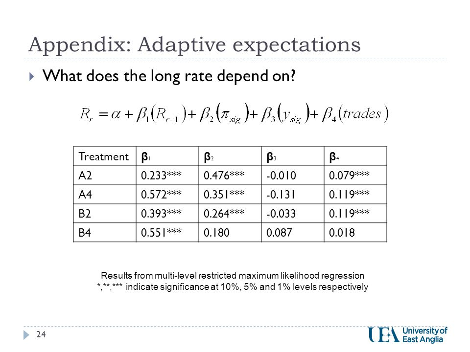 Appendix: Adaptive expectations 24  What does the long rate depend on.