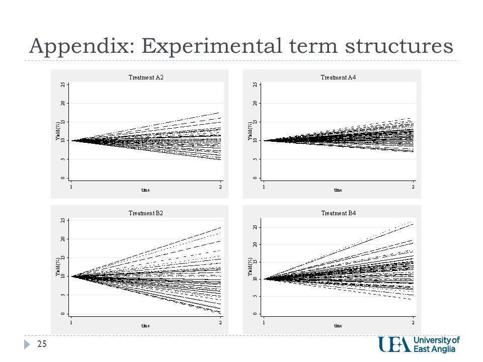 Appendix: Experimental term structures 25