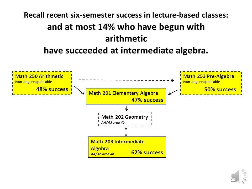 Math 203 Intermediate Algebra AA/AS area 4b Math 202 Geometry AA/AS area 4b Math 201 Elementary Algebra Math 253 Pre-Algebra Non-degree applicable Math 250 Arithmetic Non-degree applicable 47% success 62% success 50% success Approximately 15% who have begun with pre-algebra have succeeded at intermediate algebra, 127 Recall recent six-semester success in lecture-based classes: