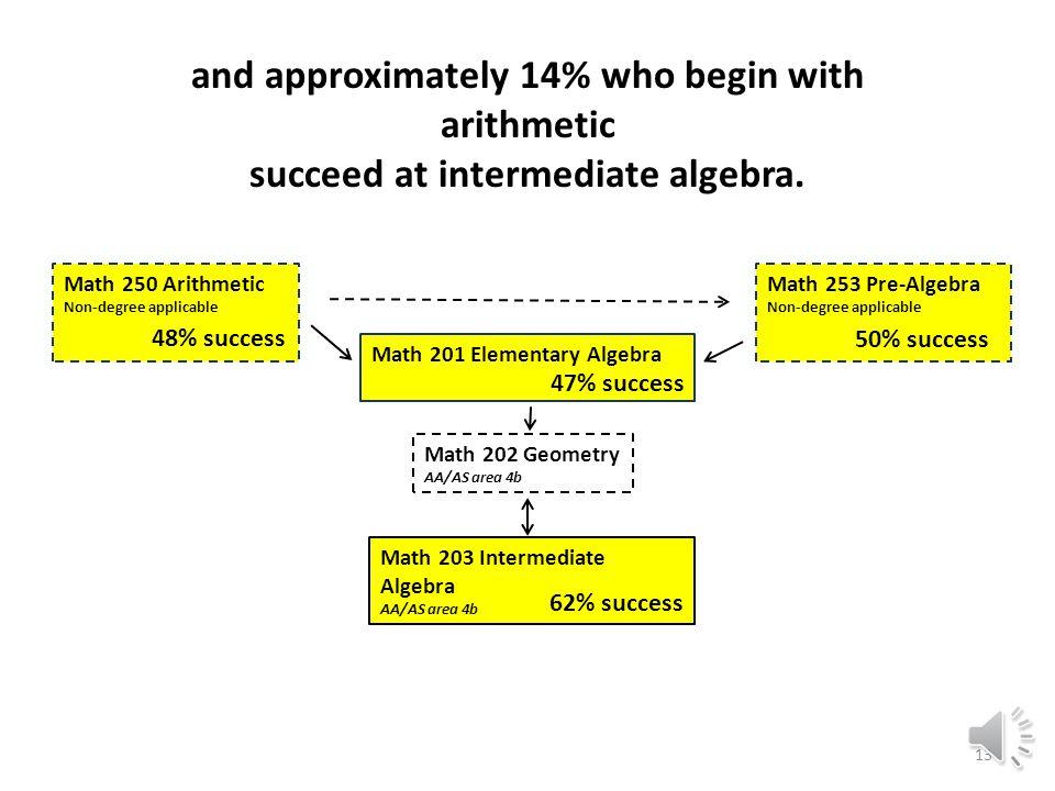 Math 203 Intermediate Algebra AA/AS area 4b Math 202 Geometry AA/AS area 4b Math 201 Elementary Algebra Math 253 Pre-Algebra Non-degree applicable Math 250 Arithmetic Non-degree applicable 47% success 62% success 50% success approximately 15% who begin with pre-algebra succeed at intermediate algebra, 12