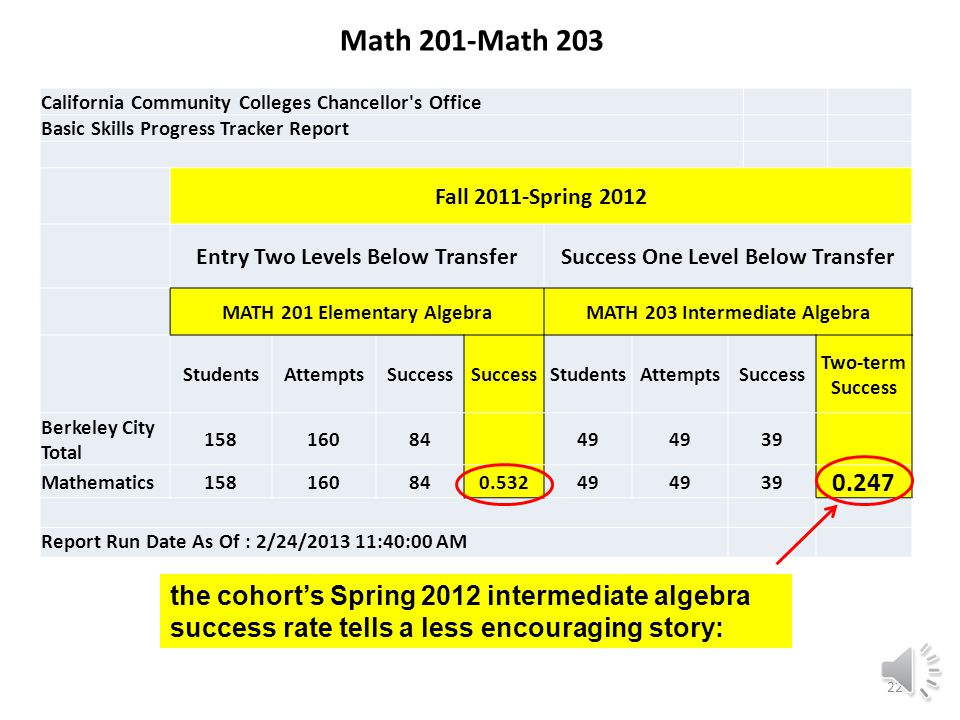California Community Colleges Chancellor s Office Basic Skills Progress Tracker Report Fall 2011-Spring 2012 Entry Two Levels Below Transfer into MATH 201 Elementary Algebra StudentsAttemptsSuccessSuccess Rate Berkeley City Total15816084 Mathematics158160840.532 Report Run Date As Of : 2/24/2013 11:40:00 AM Math 201-Math 203 A Fall 2011 elementary algebra cohort success rate of 53.2% looks promising, but… 21