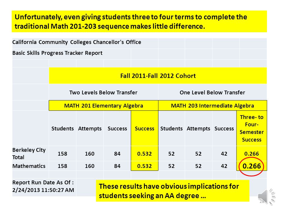 California Community Colleges Chancellor s Office Basic Skills Progress Tracker Report Fall 2011-Fall 2012 Cohort Two Levels Below TransferOne Level Below Transfer MATH 201 Elementary AlgebraMATH 203 Intermediate Algebra StudentsAttemptsSuccess StudentsAttemptsSuccess Three- to Four- Semester Success Berkeley City Total 158160840.53252 420.266 Mathematics15816084 0.532 52 42 0.266 Report Run Date As Of : 2/24/2013 11:50:27 AM Unfortunately, even giving students three to four terms to complete the traditional Math 201-203 sequence makes little difference.