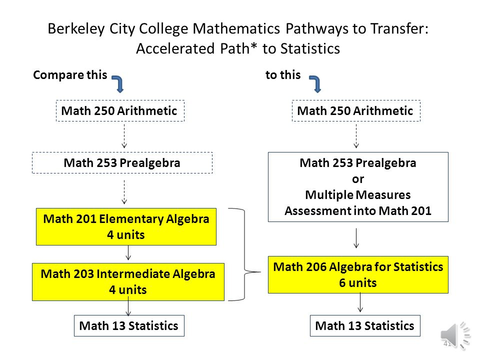 Algebra for Statistics provides Berkeley City College students with an acceleration option that reduces the number of algebra units on the path to statistics from eight to six.