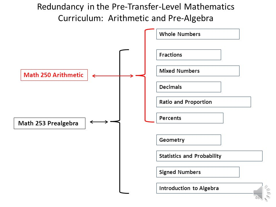 We were prompted to consider this approach by noting the significant amount of redundancy in the traditional pre-transfer curriculum: 45