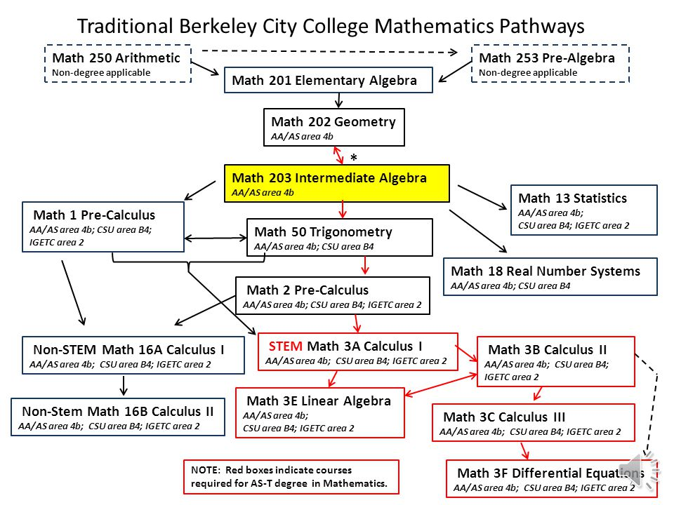 In the context of the Berkeley City College mathematics curriculum, we see intermediate algebra for the vital subject that it is: 6