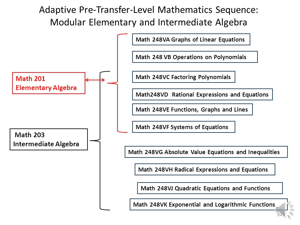 Adaptive Pre-Transfer-Level Mathematics Sequence: Modular Pre-Algebra Math 348UG Decimals Math 253 Prealgebra Math 348UH Ratio and Proportion Math 348UK Percents Math 348UF Mixed Numbers Math 348UE Fractions Math 348UD Whole Numbers Math 250 Arithmetic Math 348UM Statistics and Probability Math 348UN Signed Numbers Math 348UO Introduction to Algebra Math 348UL Geometry 83