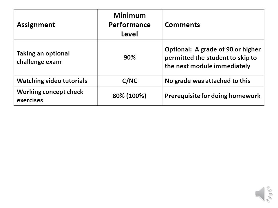 Assignment Minimum Performance Level Comments Taking an optional challenge exam 90% Optional: A grade of 90 or higher permitted the student to skip to the next module immediately Watching video tutorialsC/NCNo grade was attached to this