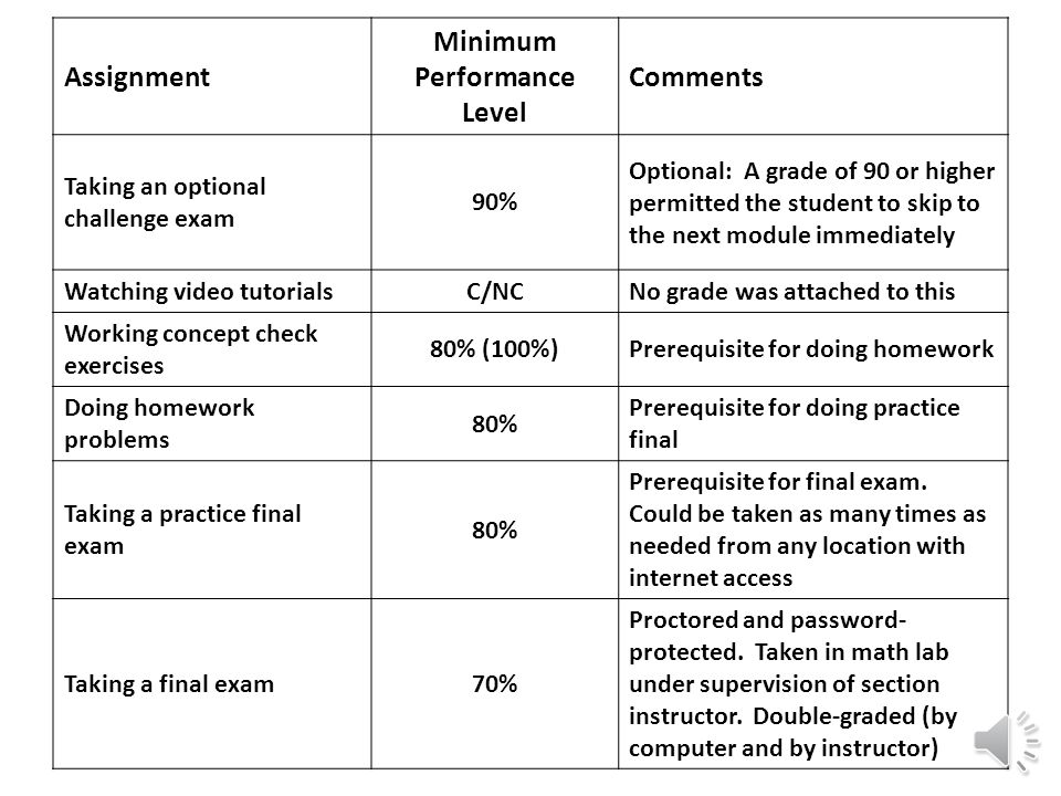 Assignment Minimum Performance Level Comments Taking an optional challenge exam 90% Optional: A grade of 90 or higher permitted the student to skip to the next module immediately Watching video tutorialsC/NCNo grade was attached to this Working concept check exercises 80% (100%)Prerequisite for doing homework Doing homework problems 80% Prerequisite for doing practice final Taking a practice final exam 80% Could be taken as many times as needed from any location with internet access Prerequisite for final exam