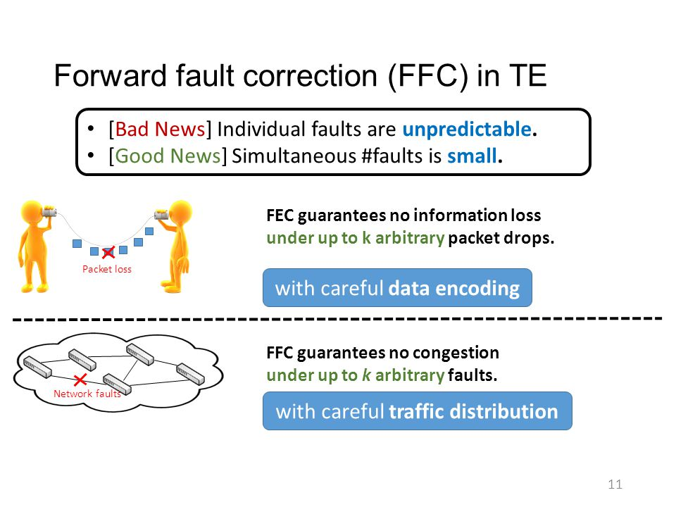 Forward fault correction (FFC) in TE 11 [Bad News] Individual faults are unpredictable. [Good News] Simultaneous #faults is small. Network faults Pack