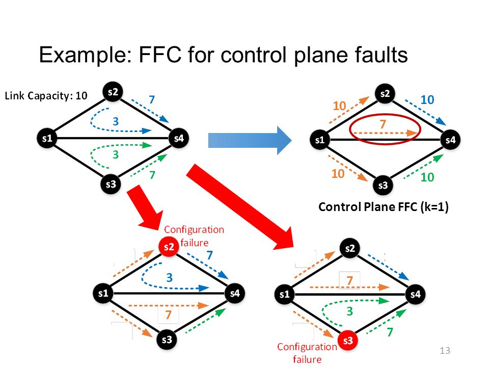 Example: FFC for control plane faults 13 Control Plane FFC (k=1)