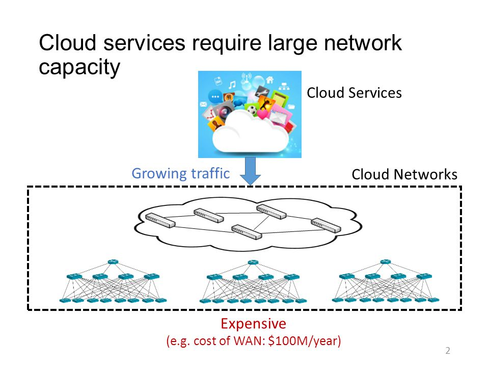 TE is critical to effectively utilizing networks 3 Traffic Engineering WAN Network Microsoft SWAN Google B4 …… Datacenter Network Devoflow MicroTE ……