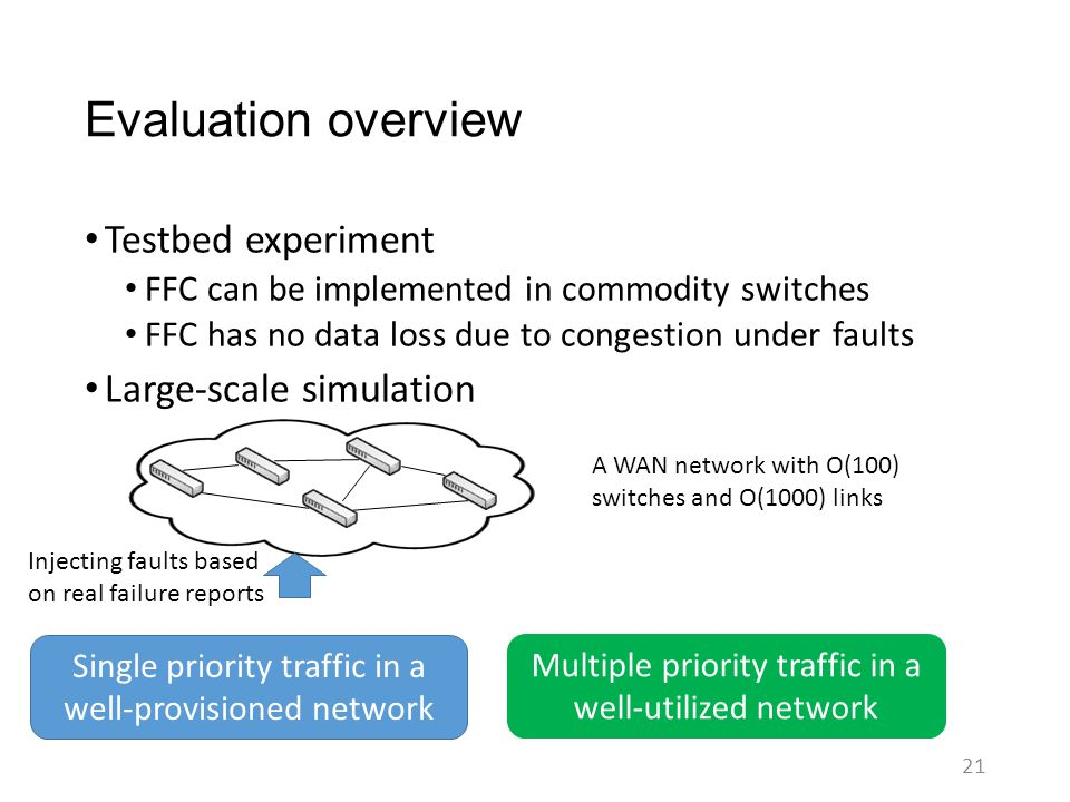 Evaluation overview Testbed experiment FFC can be implemented in commodity switches FFC has no data loss due to congestion under faults Large-scale si