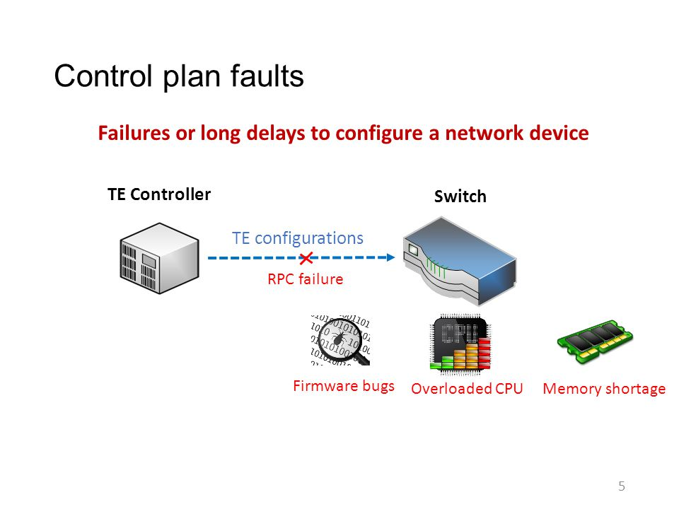 Control plan faults 5 Failures or long delays to configure a network device TE Controller Switch TE configurations Memory shortage RPC failure Firmwar
