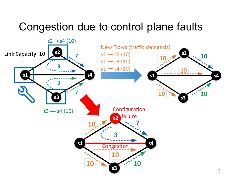 Congestion due to control plane faults 6 New Flows (traffic demands): s1 s2 (10) s1 s3 (10) s1 s4 (10) s2 s4 (10) s3 s4 (10)