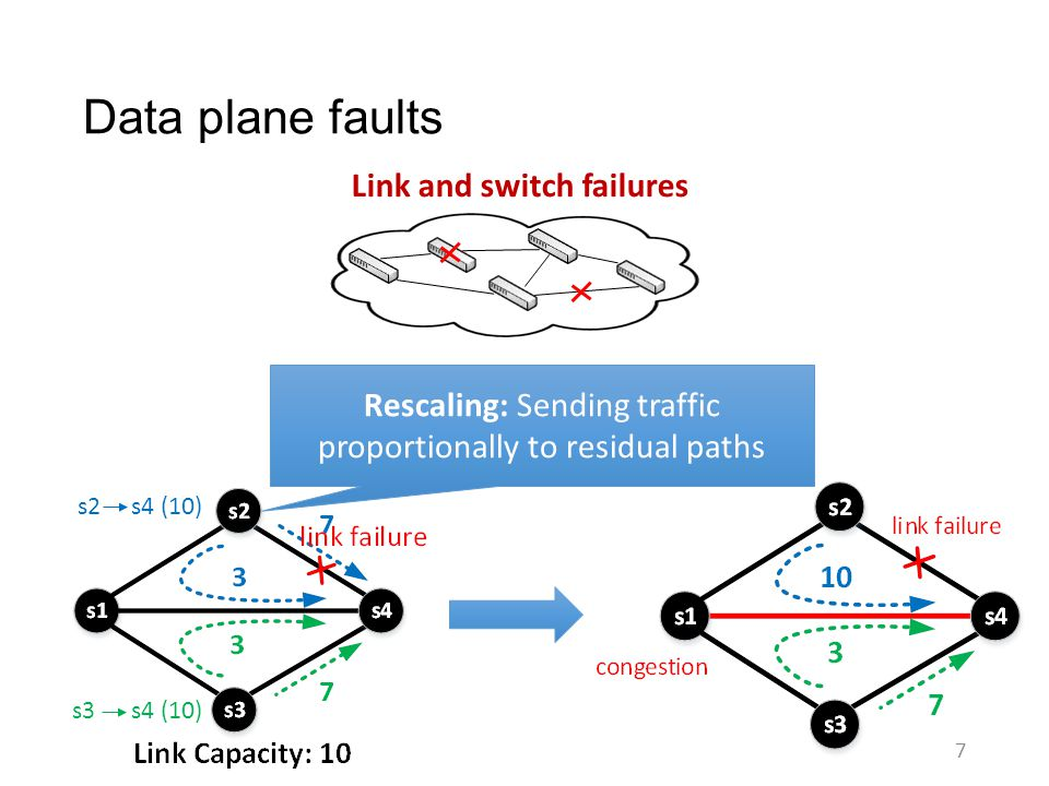 Control and data plane faults in practice 8 Control plane: fault rate = 0.1% -- 1% per TE update.