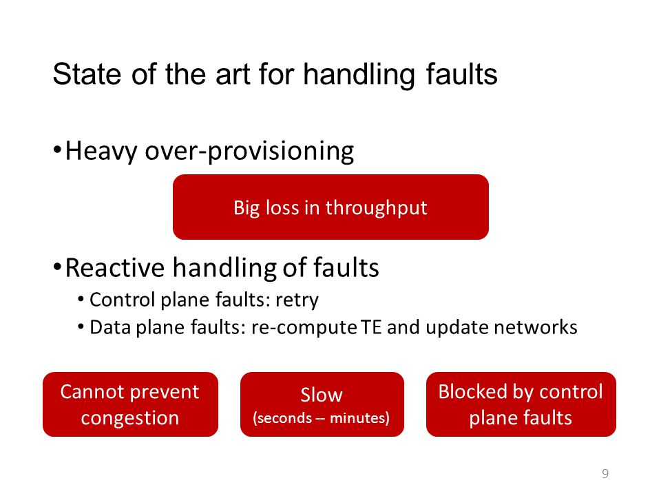 State of the art for handling faults Heavy over-provisioning Reactive handling of faults Control plane faults: retry Data plane faults: re-compute TE