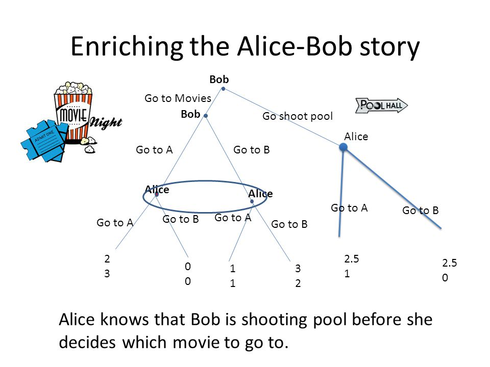 Enriching the Alice-Bob story Go to AGo to B Go to A Alice Go to B Go to A Go to B 2323 0000 1111 3232 2.5 1 Go shoot pool Alice knows that Bob is shooting pool before she decides which movie to go to.