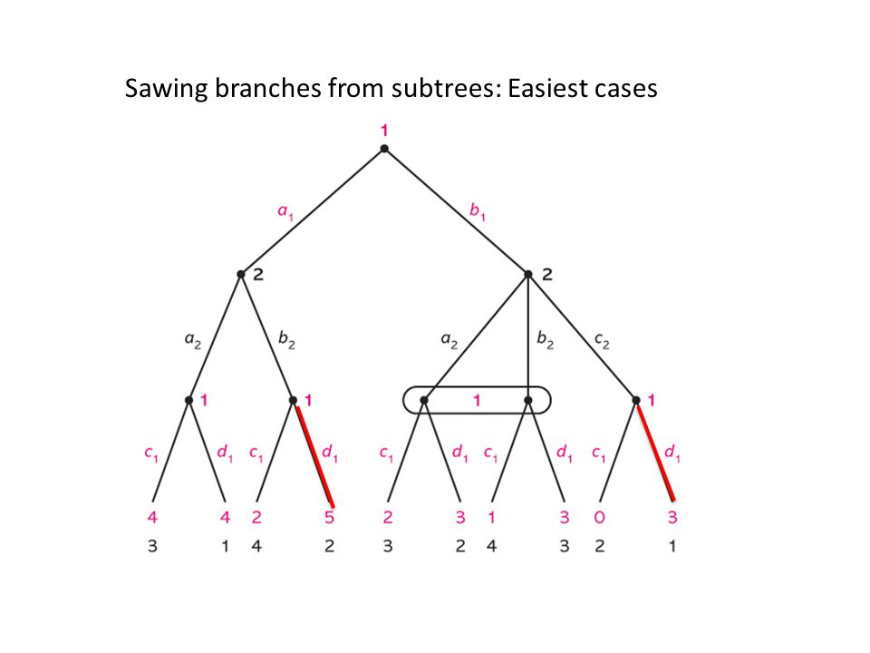 Sawing branches from subtrees: Easiest cases