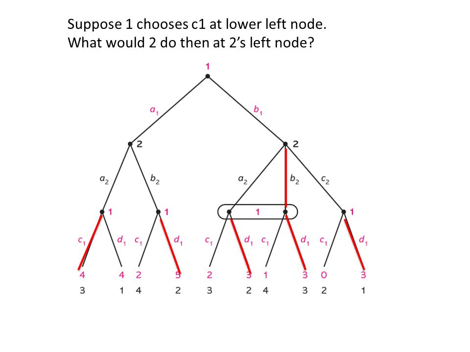 Suppose 1 chooses c1 at lower left node. What would 2 do then at 2's left node