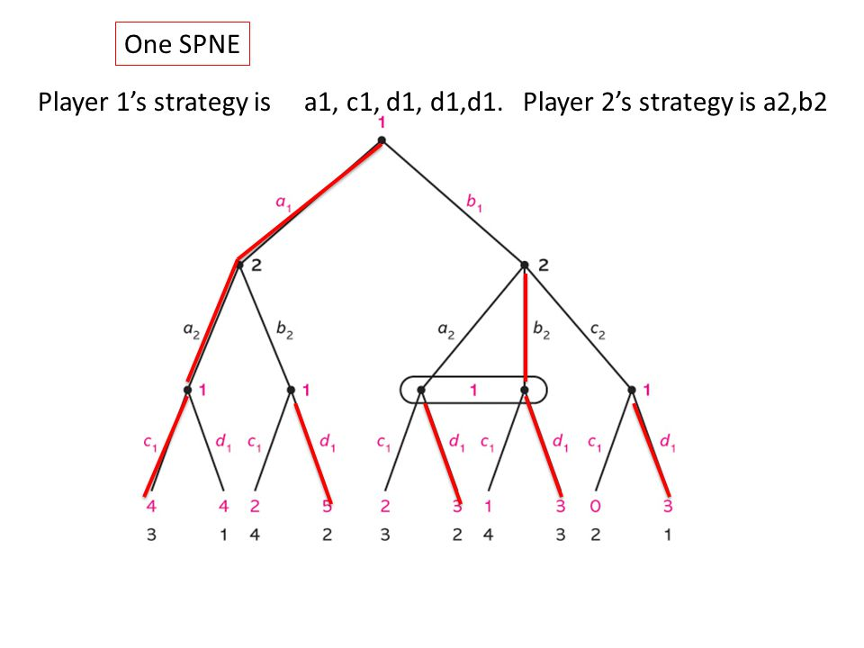One SPNE Player 1's strategy is a1, c1, d1, d1,d1. Player 2's strategy is a2,b2