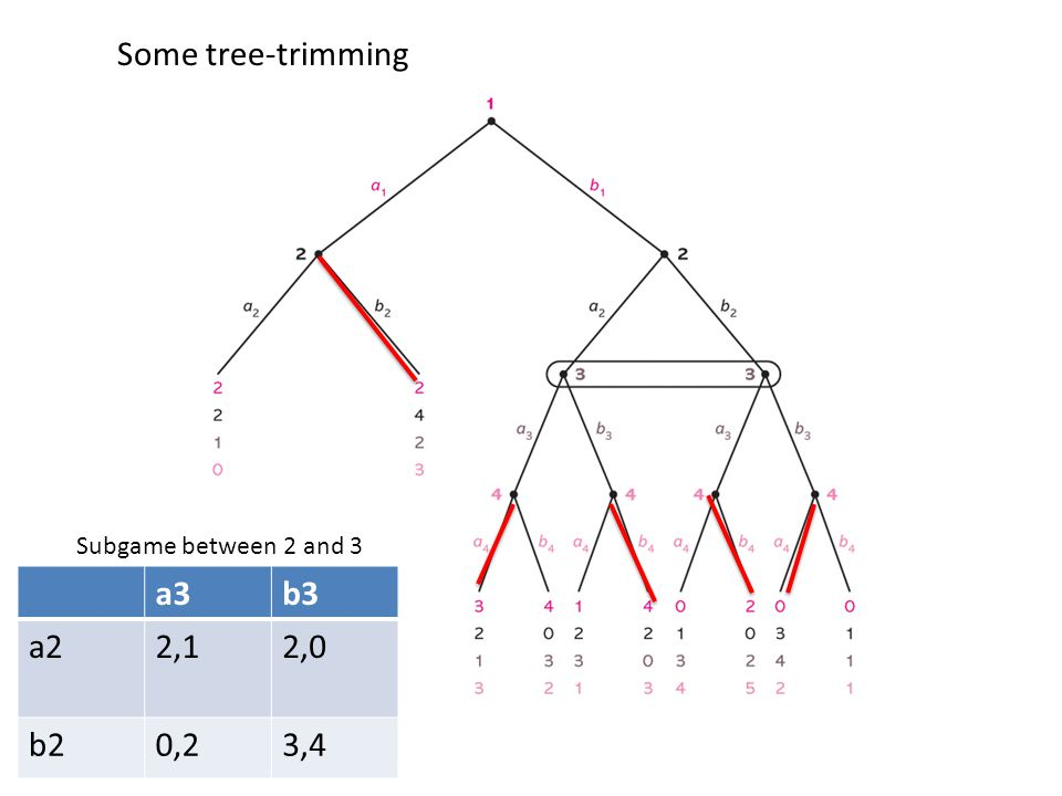 Some tree-trimming a3b3 a22,12,0 b20,23,4 Subgame between 2 and 3