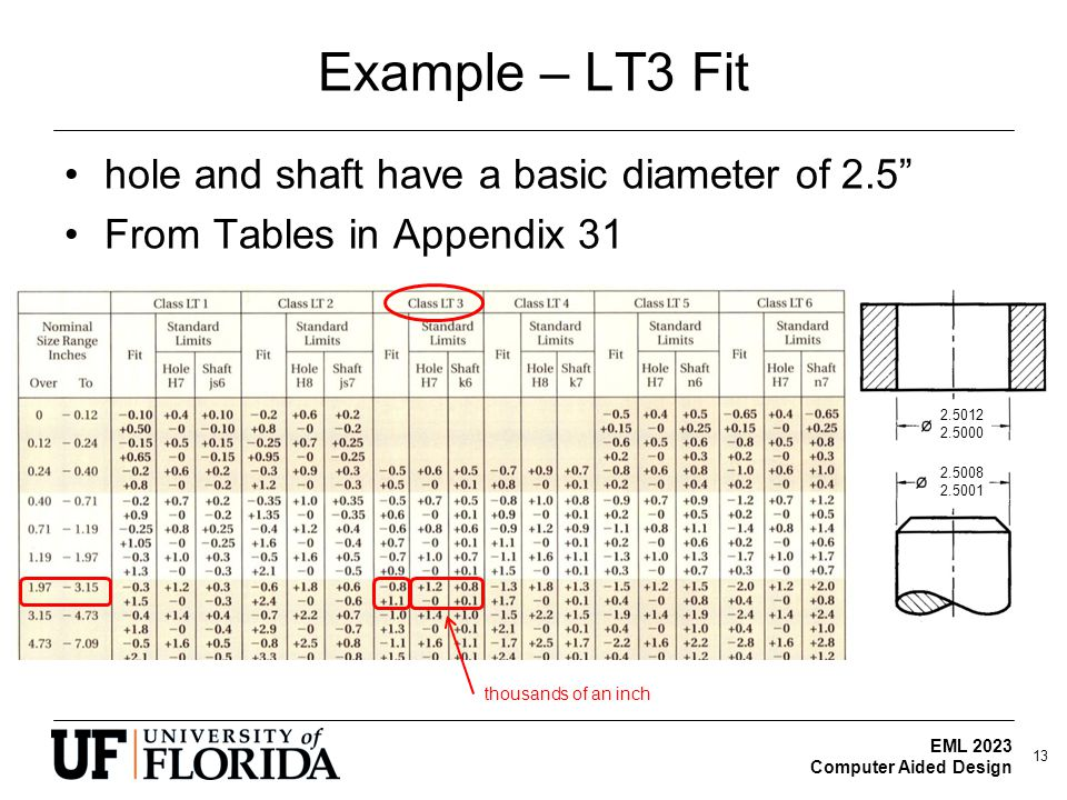 "EML 2023 Computer Aided Design Example – LT3 Fit hole and shaft have a basic diameter of 2.5"" From Tables in Appendix 31 thousands of an inch 2.5012 2"