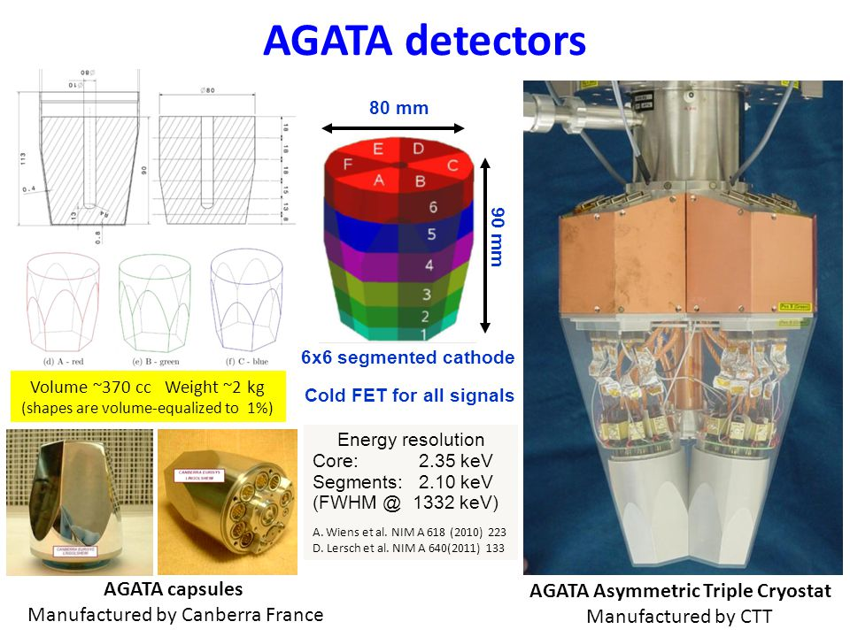 AGATA detectors Volume ~370 cc Weight ~2 kg (shapes are volume-equalized to 1%) AGATA capsules Manufactured by Canberra France AGATA Asymmetric Triple Cryostat Manufactured by CTT 80 mm 90 mm 6x6 segmented cathode Energy resolution Core: 2.35 keV Segments: 2.10 keV (FWHM @ 1332 keV) A.