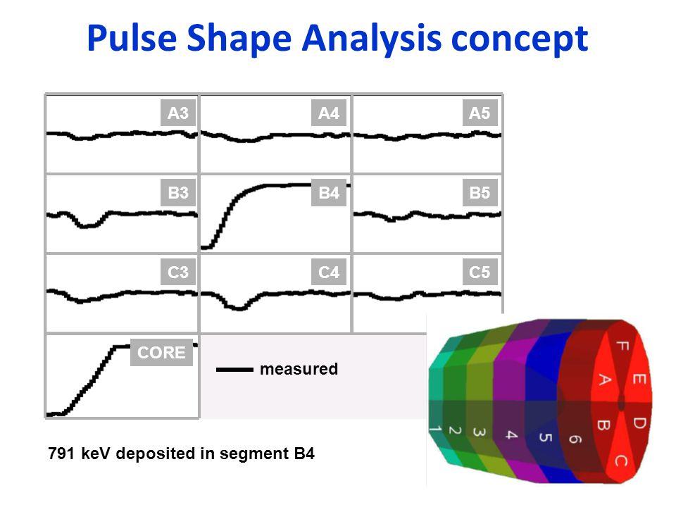 Pulse Shape Analysis concept B4B5B3 C4C5C3 CORE A4A5A3 791 keV deposited in segment B4 measured