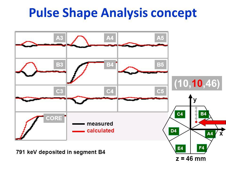 Pulse Shape Analysis concept B4B5B3 C4C5C3 CORE A4A5A3 C4 D4 E4 F4 A4 B4 x y z = 46 mm (10,10,46) measured calculated 791 keV deposited in segment B4