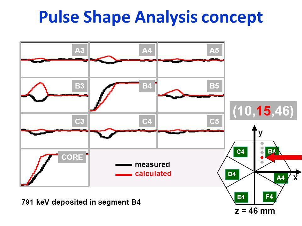 Pulse Shape Analysis concept B4B5B3 C4C5C3 CORE A4A5A3 C4 D4 E4 F4 A4 B4 x y z = 46 mm (10,15,46) measured calculated 791 keV deposited in segment B4