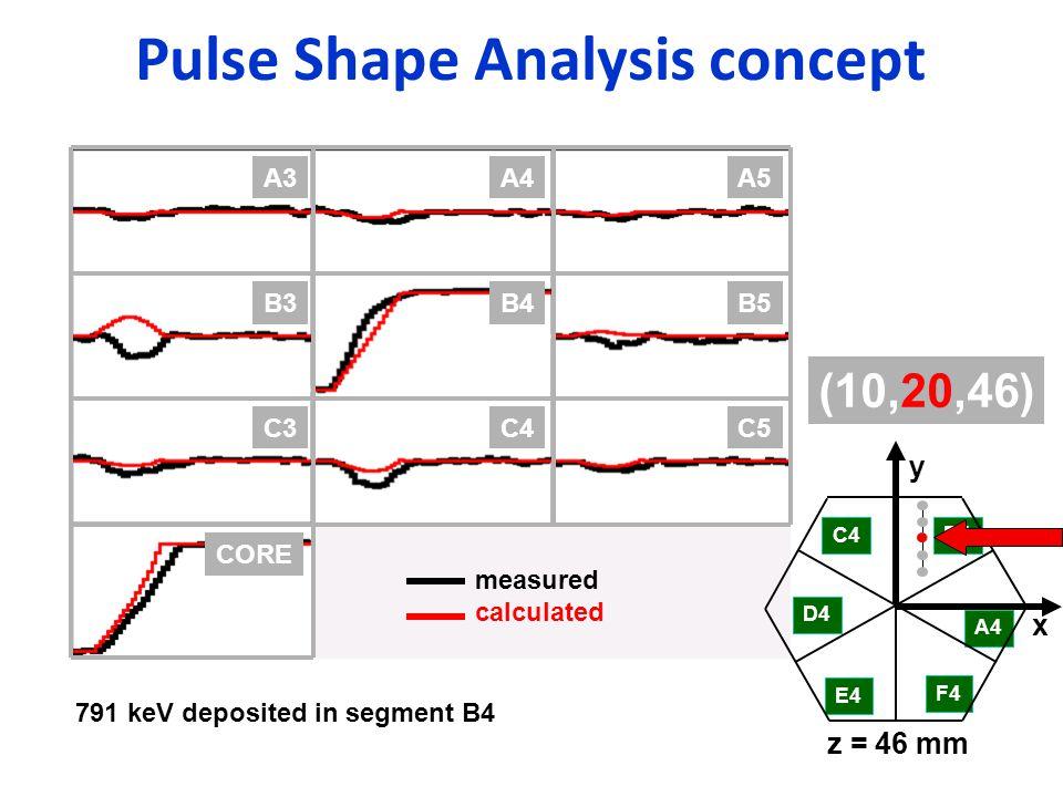 Pulse Shape Analysis concept B4B5B3 C4C5C3 CORE A4A5A3 C4 D4 E4 F4 A4 B4 x y z = 46 mm (10,20,46) measured calculated 791 keV deposited in segment B4